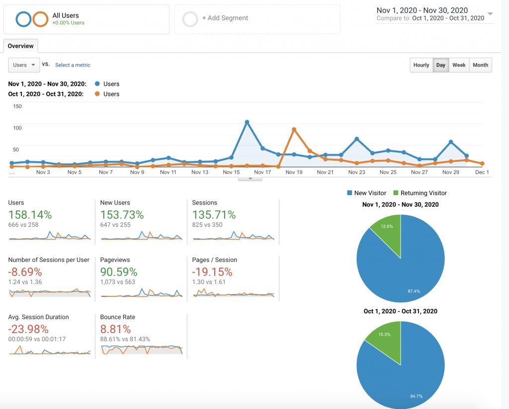 My Third Month Blogging Report