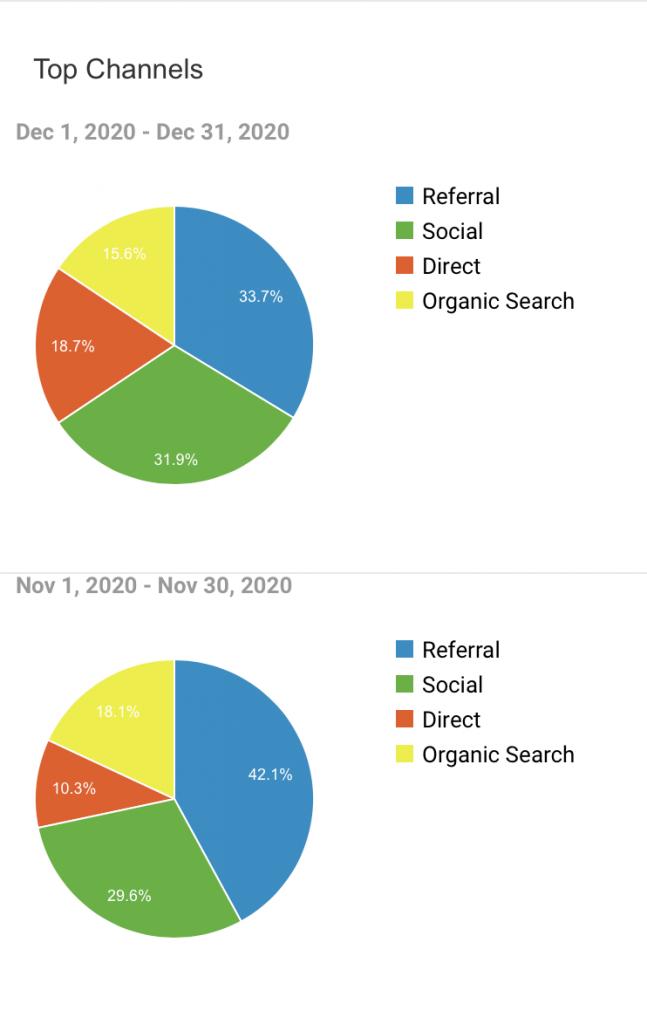food blogging tips 2021