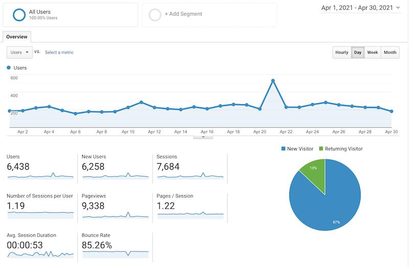 my seventh month blogging report