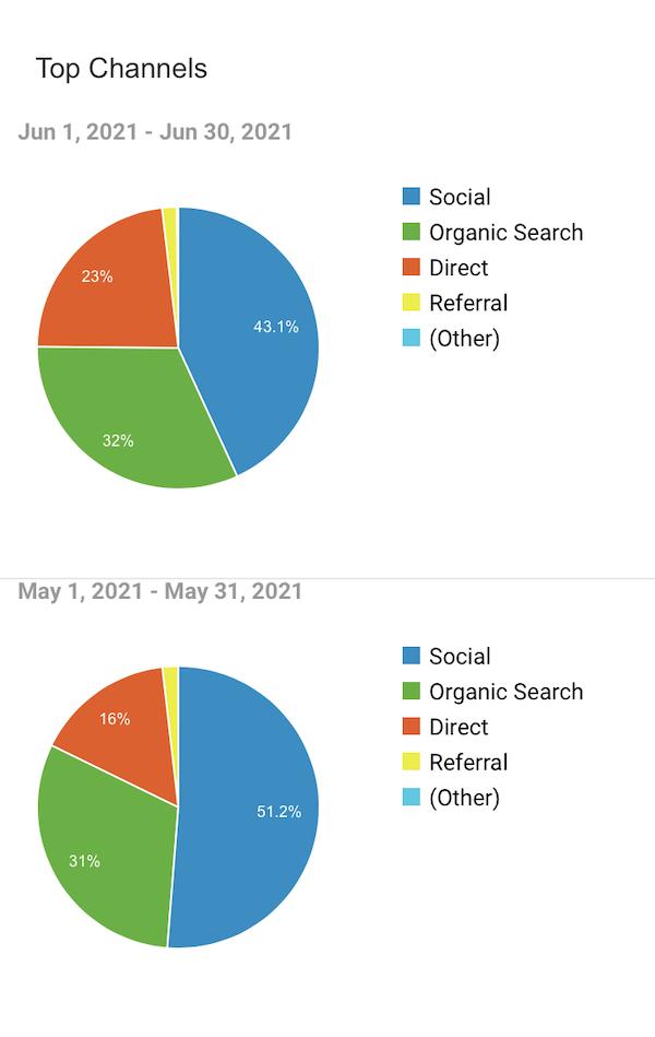 June Blogging Report